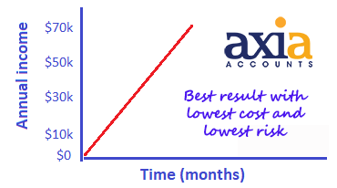 Income Axia bookkeeping franchise