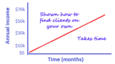 Income graph for business
