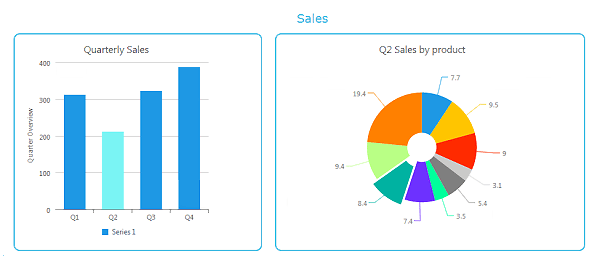 Perth bookkeeping chart sales report example